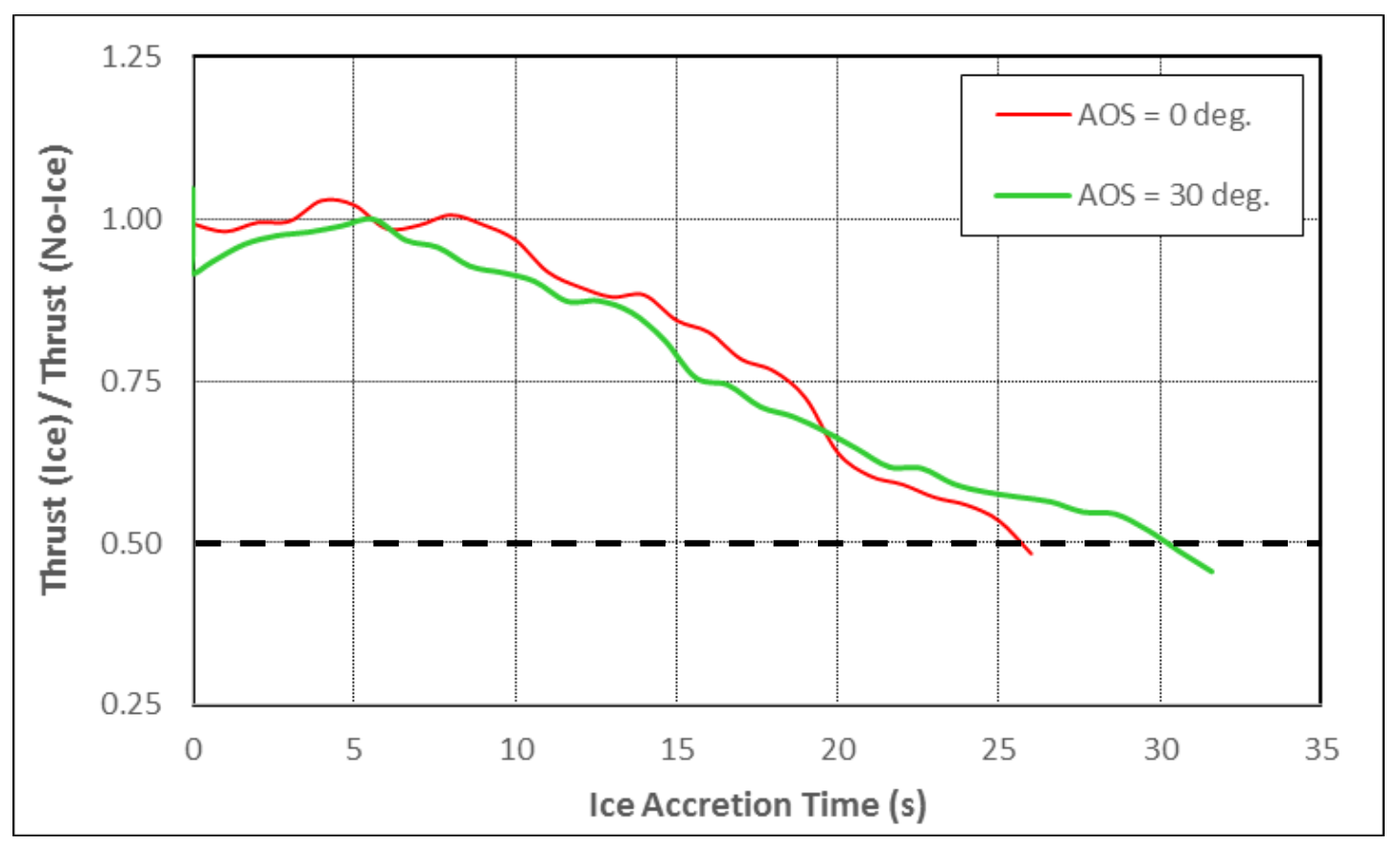 Normalized thrust for Prop21 at 0 and 30 degrees angle
