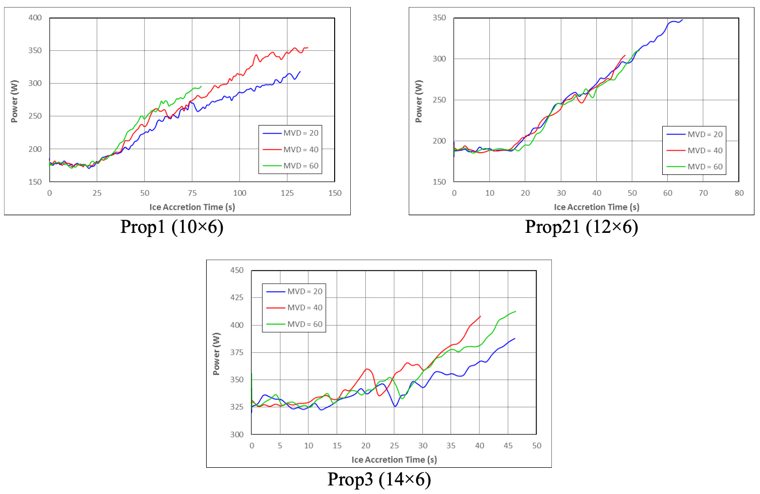 Median droplet volume and power graphs