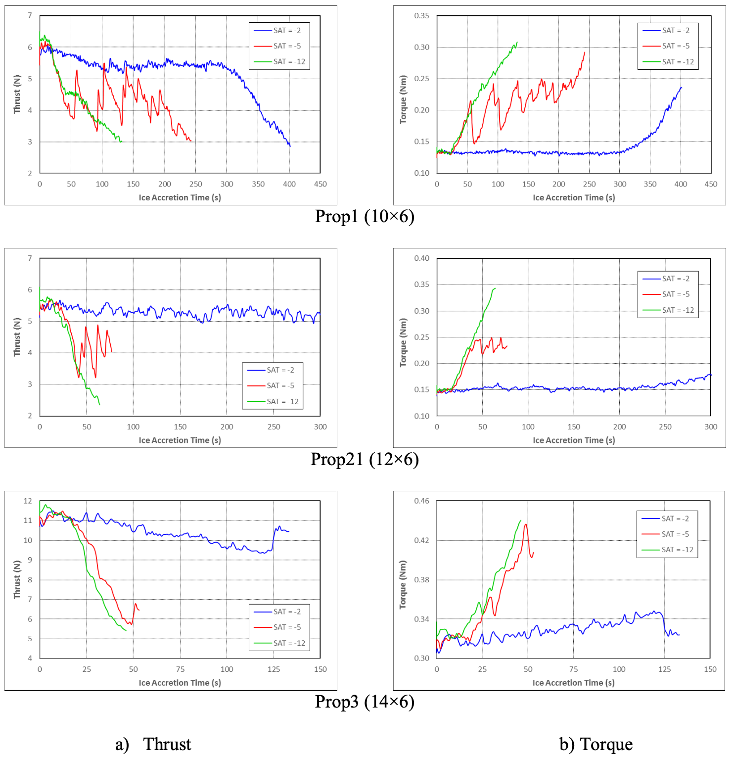 Thrust and torque trends for different SAT values
