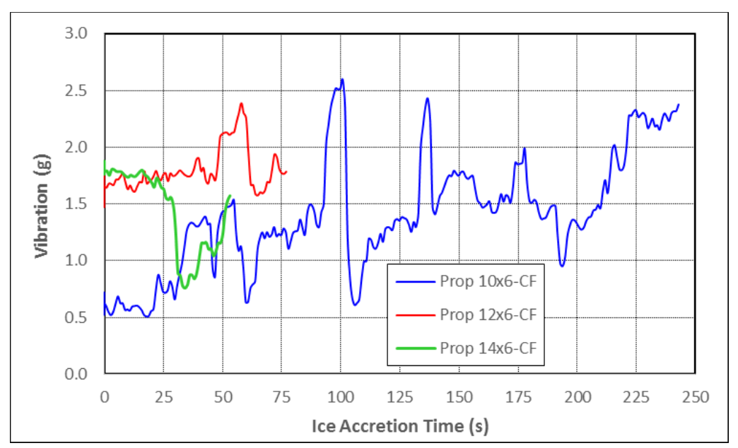 Vibration trends with ice shedding cycles
