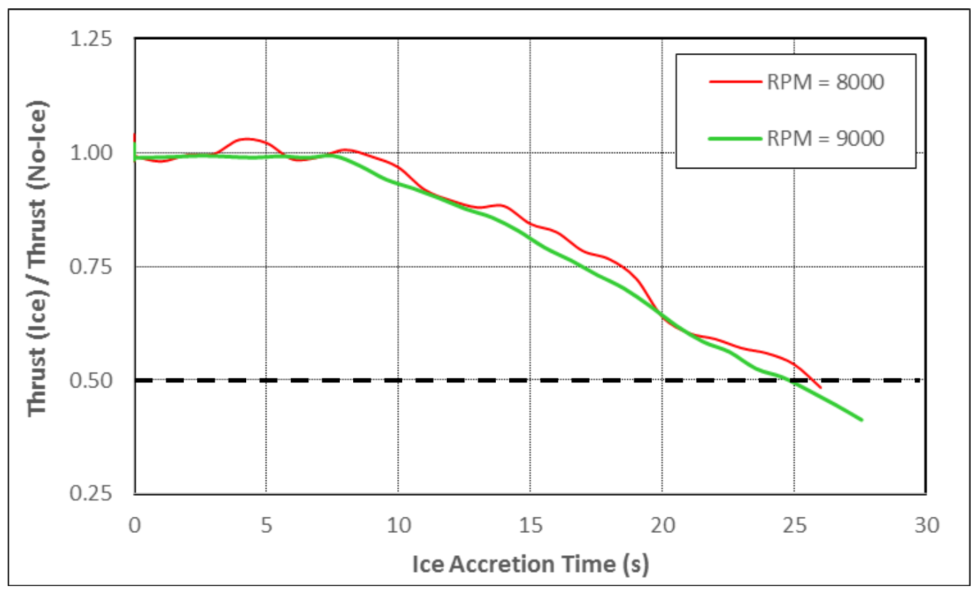 Normalized thrust of Prop21 at 8000 RPM and 9000 RPM