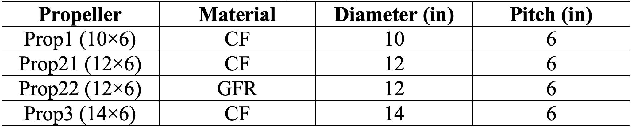 Table of propeller characteristics