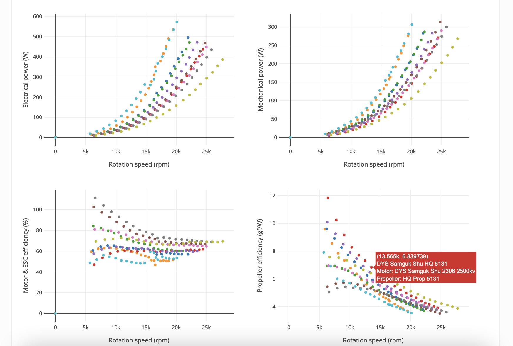 data plots comparing motor-propeller combinations