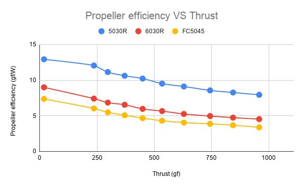 propeller efficiency vs thrust