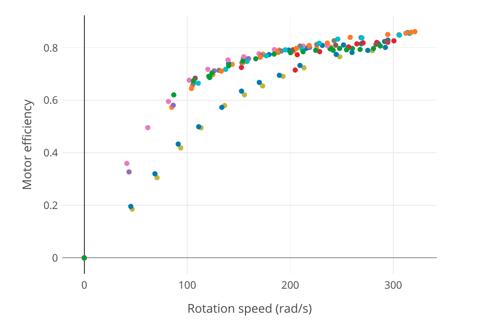 Motor efficiency vs rpm